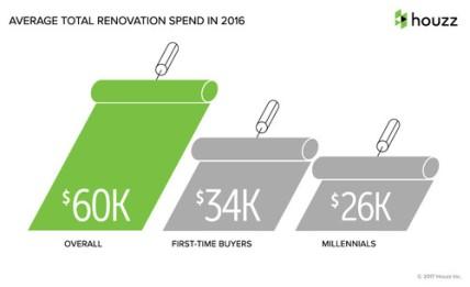 Average Renovation spend